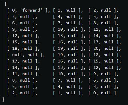 Przykładowe zastąpienie powtarzających się danych przez null